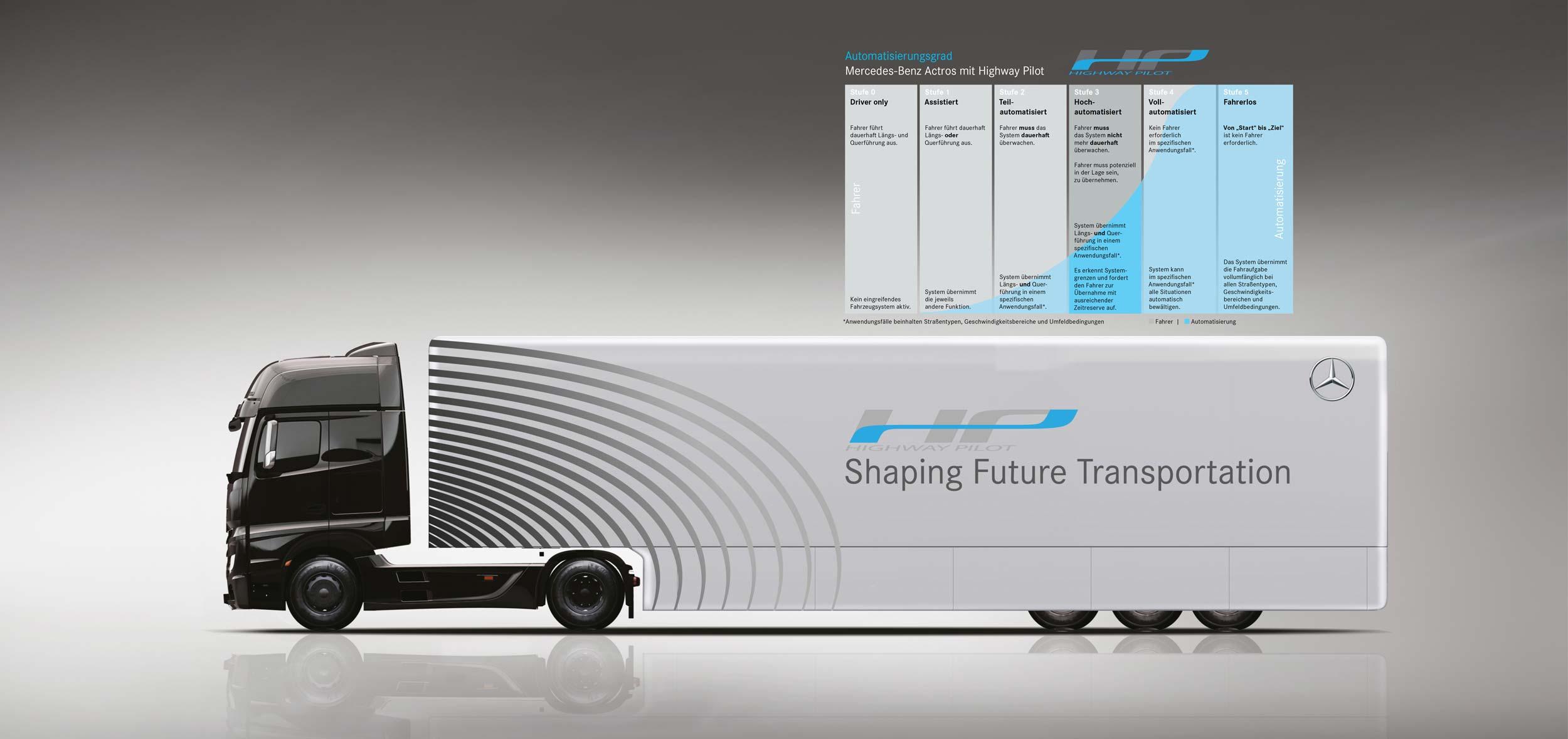 Infografiken | Highway-Pilot | Autonomes Fahren | Daimler Trucks